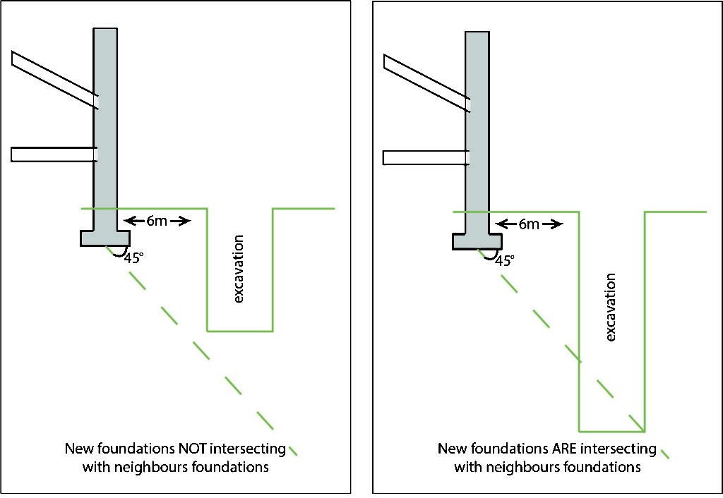 Adjacent Excavation - Party Wall Agreement