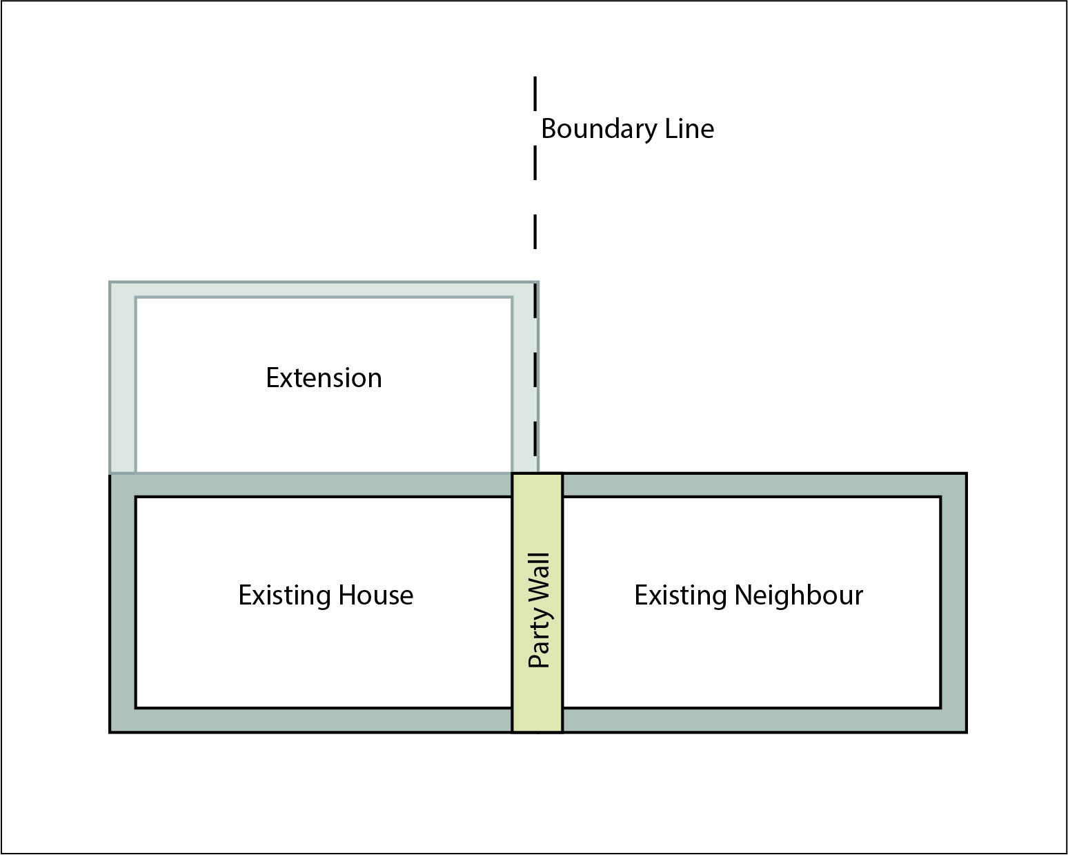 Line of Junction - Party Wall Agreement